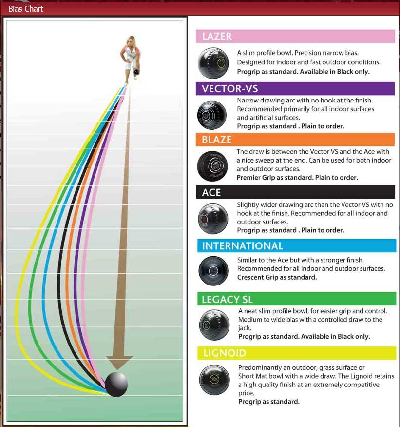 Taylor Bowls Bias Chart